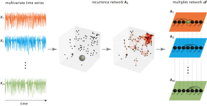 Multiplex recurrence network