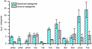 Concentrations of lignin oxidation products in differently treated samples of a stalagmite.